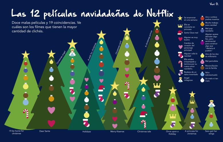 Infografía películas de navidad.